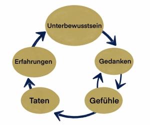 Kreis von Unterbewusstsein, Gedanken, Gefühlen und Erfahrungen